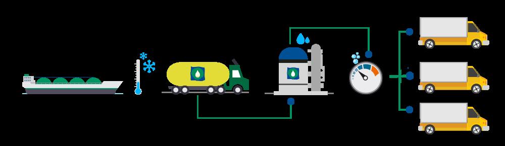 Il viaggio del GNL da gas naturale a combustibile per i trasporti.